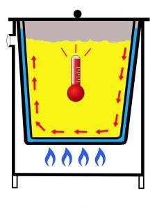 cuve inox chauffage gaz bain marie double paroi