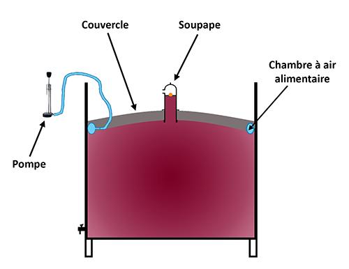 Schéma technique fonctionnement couvercle flottant